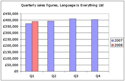 Sales_q1_2008_4